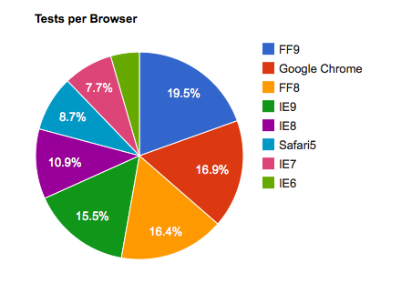 Browser statistics gathered from Selenium testing